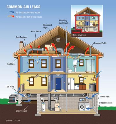 Fort Collins Loveland Xcel Energy Insulation Contractor